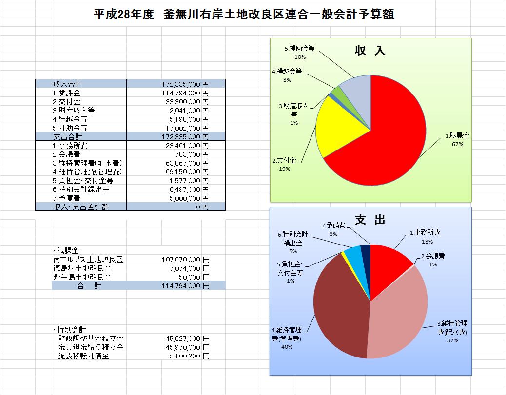 H.28一般会計予算額